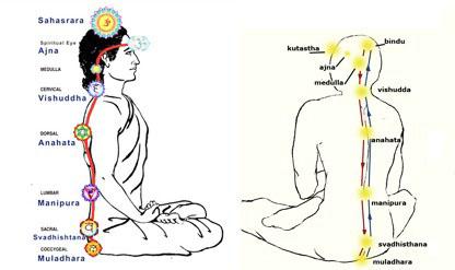 Hong Sau Pranayam Meditatie - Paramhansa Yogananda